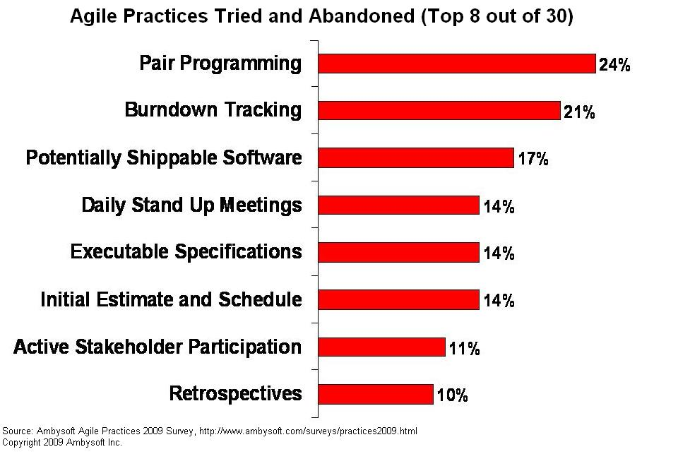 Agile practices that were tried and then abandoned