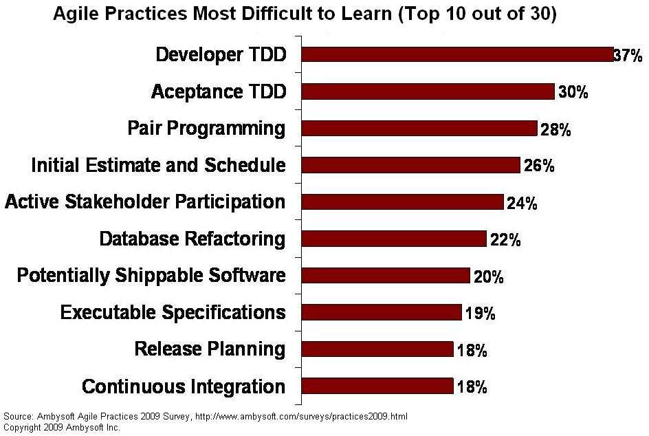 Agile practices that are hardest to learn
