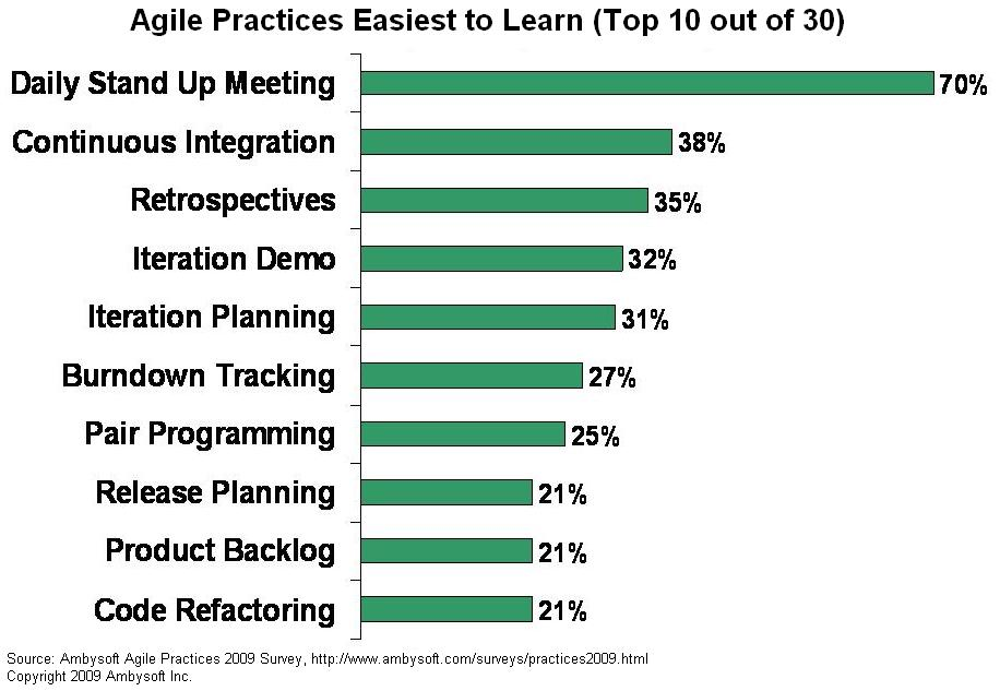 Agile practices that are easiest to learn