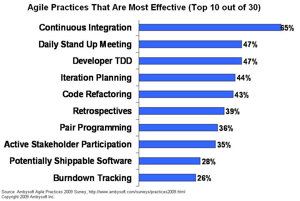 Most effective agile practices