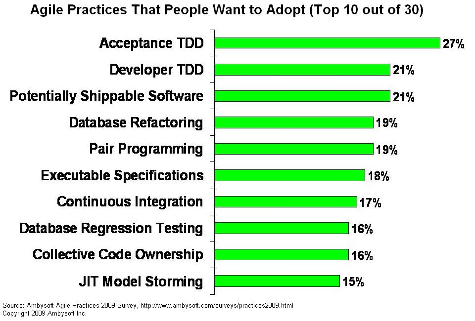 Agile practices people want to adopt