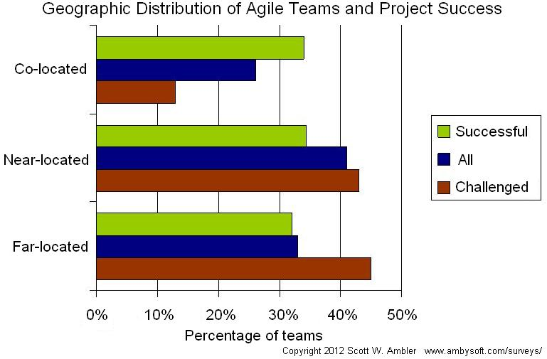 Success rate and geographic distribution of agile teams
