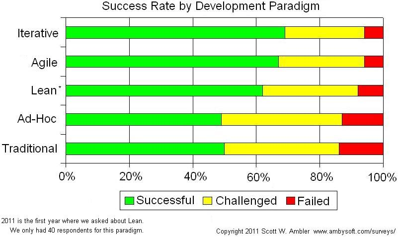2011 Project success rates