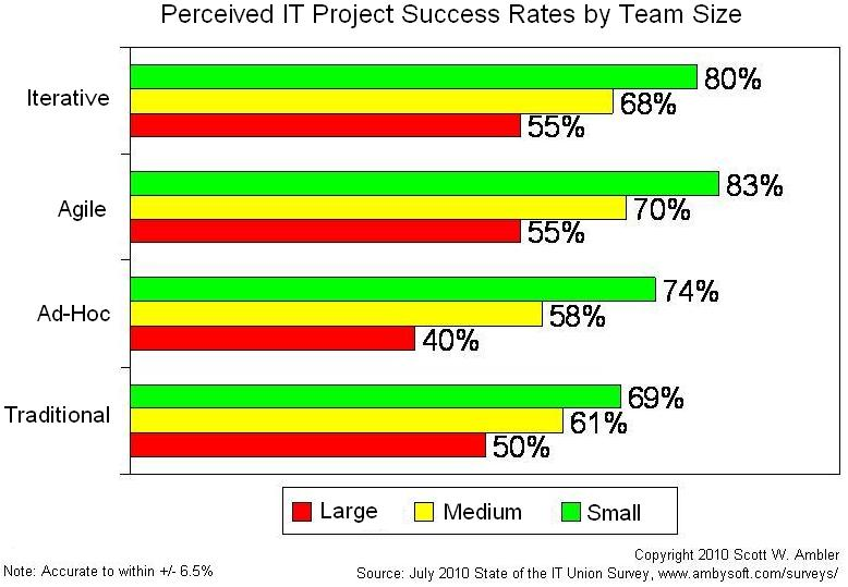 IT Project Success Rates by Team Size