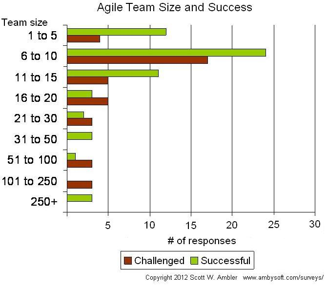 Success and agile team size