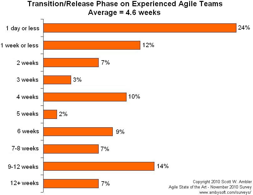 Average length to transition/release into production for experienced agile teams