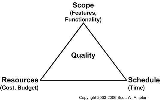 "The ""Broken Iron Triangle"" Software Development Anti-"