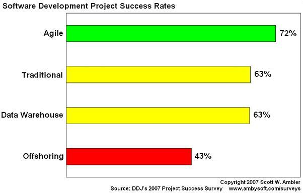 2007 Project success rates