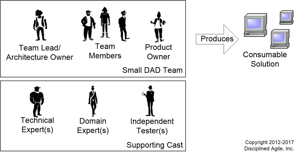 Agile Scrum Project Management Certification roles on agile teams: from small to large teams