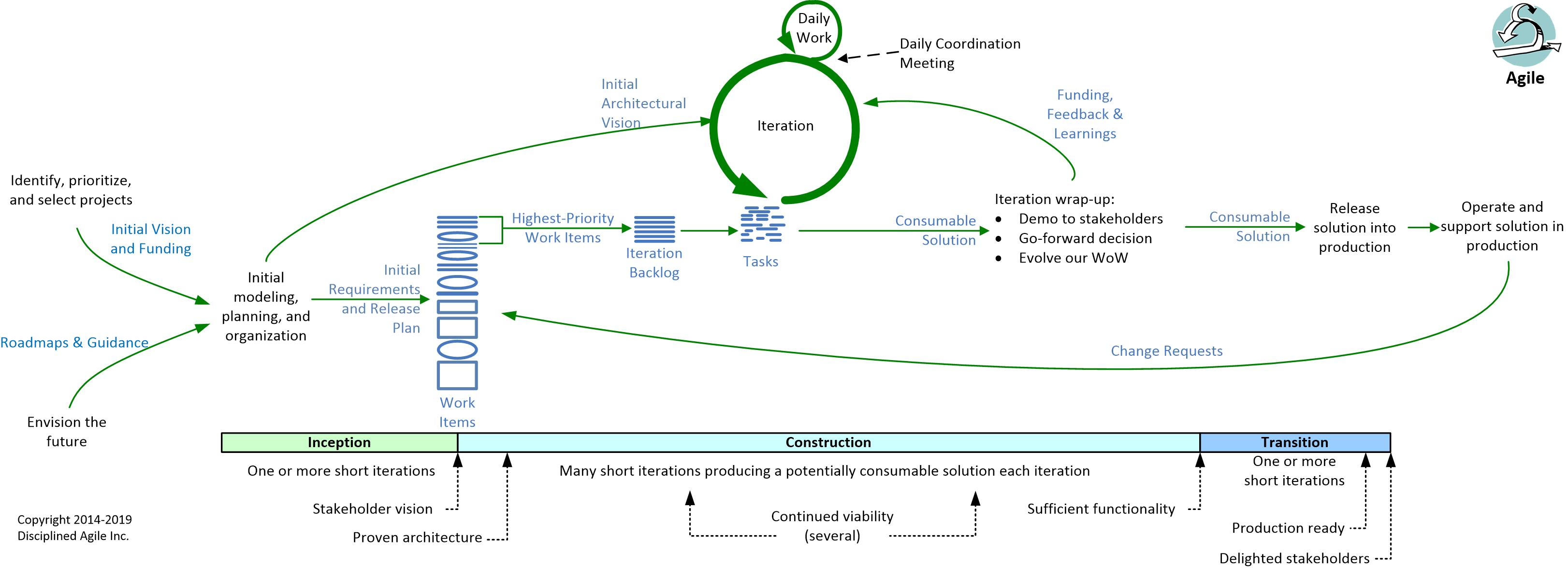Agile Project Planning Steps the agile system development life cycle (sdlc)